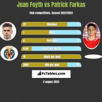 Juan Foyth vs Patrick Farkas h2h player stats