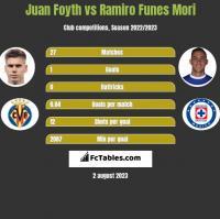 Juan Foyth vs Ramiro Funes Mori h2h player stats