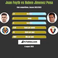 Juan Foyth vs Ruben Jimenez Pena h2h player stats