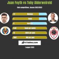 Juan Foyth vs Toby Alderweireld h2h player stats