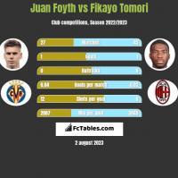 Juan Foyth vs Fikayo Tomori h2h player stats