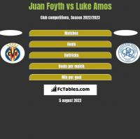 Juan Foyth vs Luke Amos h2h player stats