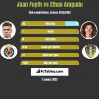 Juan Foyth vs Ethan Ampadu h2h player stats