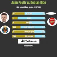 Juan Foyth vs Declan Rice h2h player stats