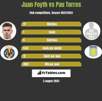 Juan Foyth vs Pau Torres h2h player stats