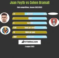 Juan Foyth vs Cohen Bramall h2h player stats