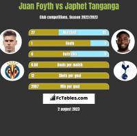 Juan Foyth vs Japhet Tanganga h2h player stats
