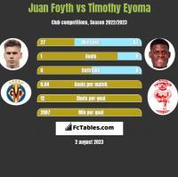 Juan Foyth vs Timothy Eyoma h2h player stats