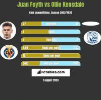 Juan Foyth vs Ollie Kensdale h2h player stats