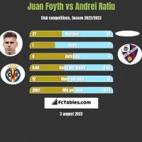 Juan Foyth vs Andrei Ratiu h2h player stats
