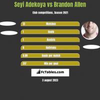Seyi Adekoya vs Brandon Allen h2h player stats