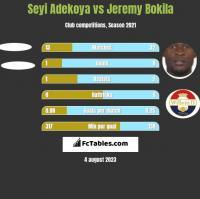 Seyi Adekoya vs Jeremy Bokila h2h player stats