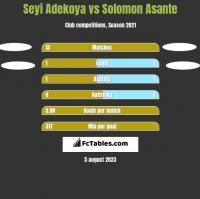 Seyi Adekoya vs Solomon Asante h2h player stats
