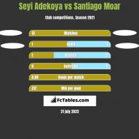 Seyi Adekoya vs Santiago Moar h2h player stats