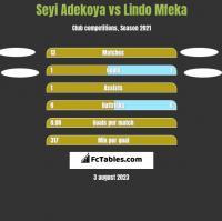 Seyi Adekoya vs Lindo Mfeka h2h player stats