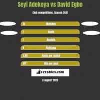 Seyi Adekoya vs David Egbo h2h player stats