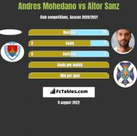 Andres Mohedano vs Aitor Sanz h2h player stats