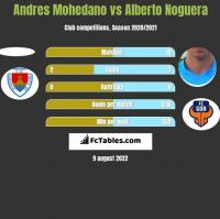 Andres Mohedano vs Alberto Noguera h2h player stats