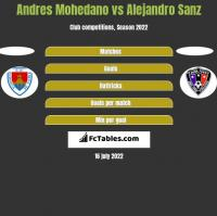 Andres Mohedano vs Alejandro Sanz h2h player stats