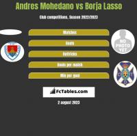 Andres Mohedano vs Borja Lasso h2h player stats