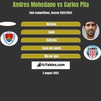Andres Mohedano vs Carlos Pita h2h player stats