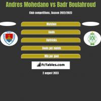 Andres Mohedano vs Badr Boulahroud h2h player stats