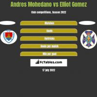 Andres Mohedano vs Elliot Gomez h2h player stats