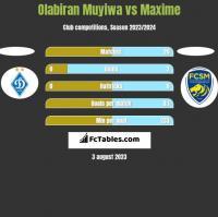 Olabiran Muyiwa vs Maxime h2h player stats