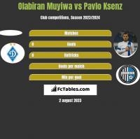 Olabiran Muyiwa vs Pavlo Ksenz h2h player stats