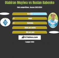 Olabiran Muyiwa vs Ruslan Babenko h2h player stats