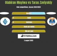 Olabiran Muyiwa vs Taras Zaviyskiy h2h player stats