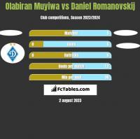Olabiran Muyiwa vs Daniel Romanovskij h2h player stats