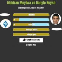 Olabiran Muyiwa vs Danylo Knysh h2h player stats
