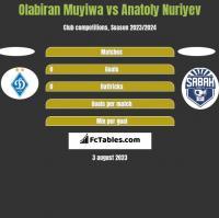 Olabiran Muyiwa vs Anatoly Nuriyev h2h player stats