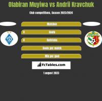Olabiran Muyiwa vs Andrii Kravchuk h2h player stats