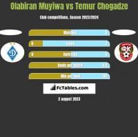 Olabiran Muyiwa vs Temur Chogadze h2h player stats