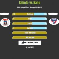 Bebeto vs Nanu h2h player stats