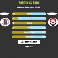 Bebeto vs Rene h2h player stats