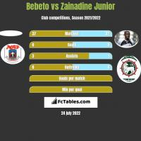 Bebeto vs Zainadine Junior h2h player stats
