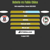 Bebeto vs Fabio China h2h player stats