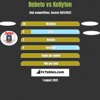 Bebeto vs Kellyton h2h player stats