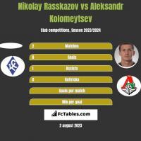 Nikolay Rasskazov vs Aleksandr Kołomiejcew h2h player stats