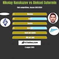 Nikolay Rasskazov vs Aleksei Sutormin h2h player stats