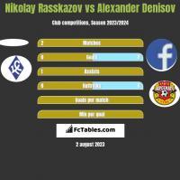 Nikolay Rasskazov vs Alexander Denisov h2h player stats