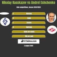 Nikolay Rasskazov vs Andrei Eshchenko h2h player stats