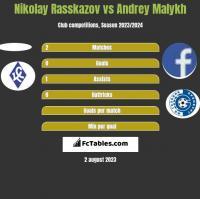 Nikolay Rasskazov vs Andrey Malykh h2h player stats