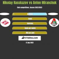 Nikolay Rasskazov vs Anton Miranchuk h2h player stats
