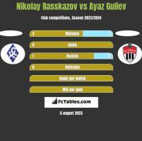 Nikolay Rasskazov vs Ayaz Guliev h2h player stats