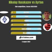 Nikolay Rasskazov vs Ayrton h2h player stats