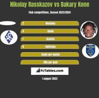 Nikolay Rasskazov vs Bakary Kone h2h player stats